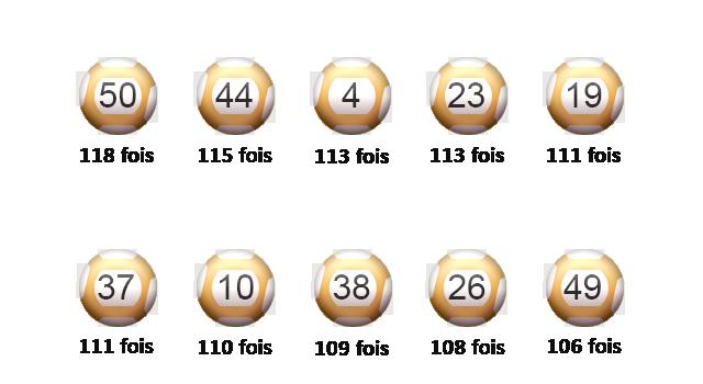 Nombre de sorties pour les 10 meilleures boules de l'Euro Millions.