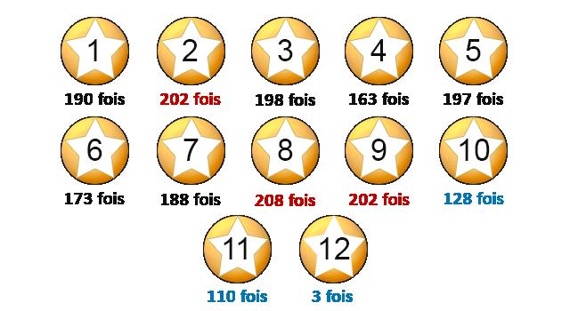 Nombre de sorties pour chaque étoile de l'Euro Millions.