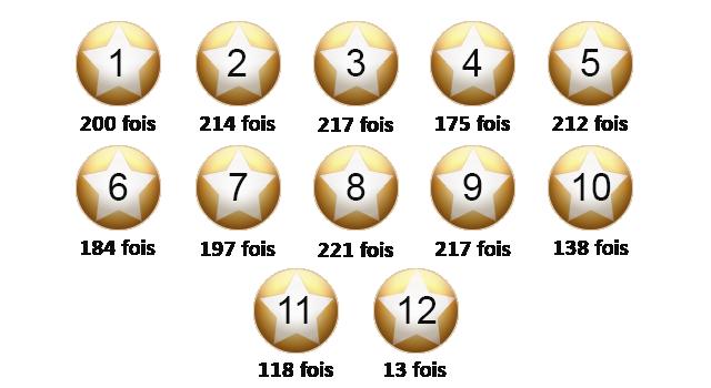 les-etoiles-euromillions-oct2