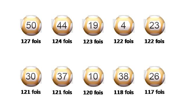 Top 10 des boules de l'Euro Millions.