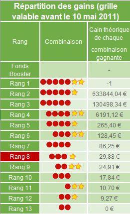Tableau de répartition des gains avant mai 2011.