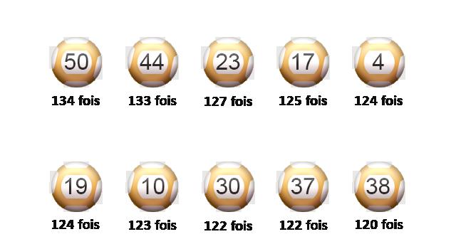 Top 10 des boules de l'Euro Millions du mois de mai.