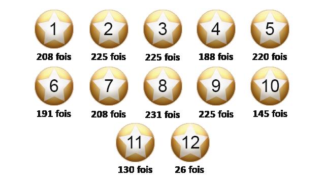 Le point sur les étoiles de l'Euro Millions du mois de mai..