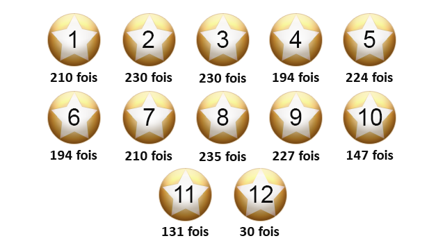 La fréquence de sortie des étoiles de l'EuroMillions.