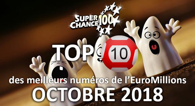 Notre analyse des résultats de l'EuroMillions du mois d'octobre.