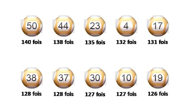 Les meilleurs score de sorties pour les boules de l'EuroMillions.