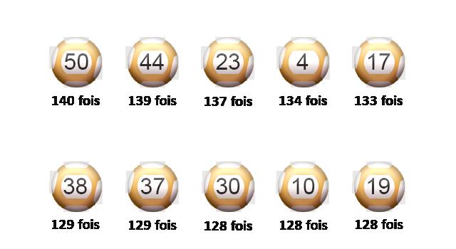 Les dix meilleurs scores de l'EuroMillions.