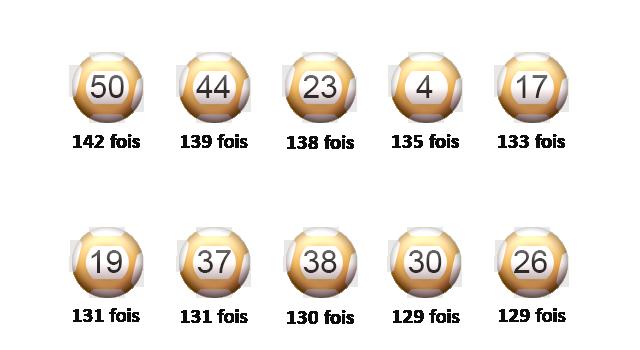 Les meilleurs boules de l'EuroMillions.