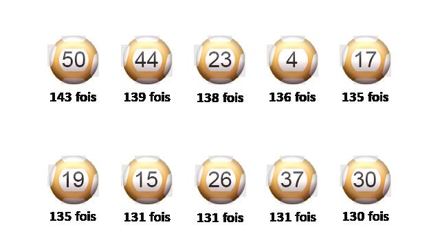 Les numéros en forme de l'Euromillions en mars.