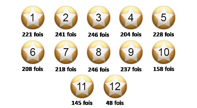 Le classement des étoiles de l'EuroMillions.