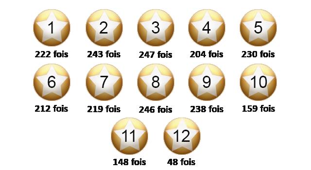 Le nombre de sorties des étoiles de l'EuroMillions.