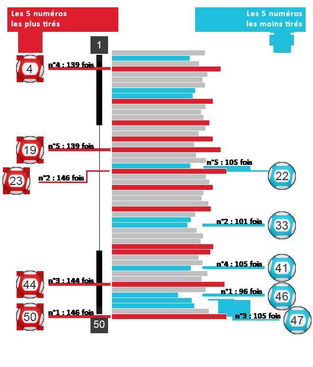 Analyse des résultats EuroMillions en août.
