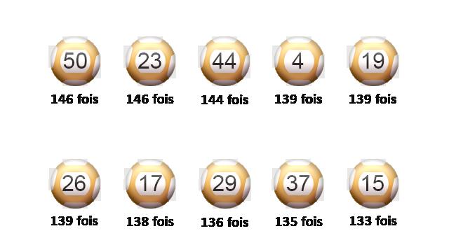 Bilan des tirages EuroMillions en août.