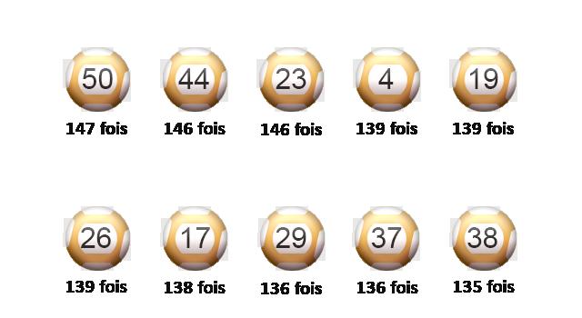 Palmarès des numéros EuroMillions en septembre 2019.