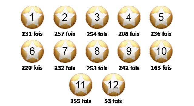 Sorties des étoiles EuroMillions en septembre 2019.