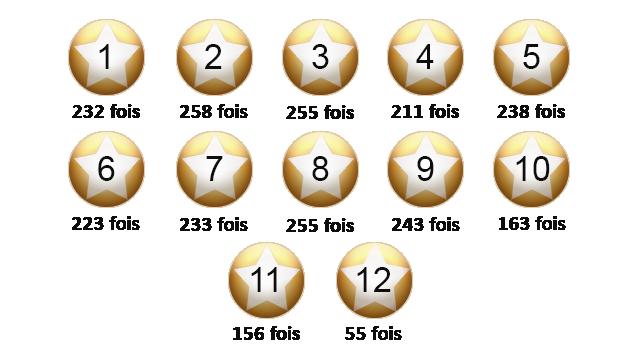 Les numéros gagnants de l'EuroMillions.
