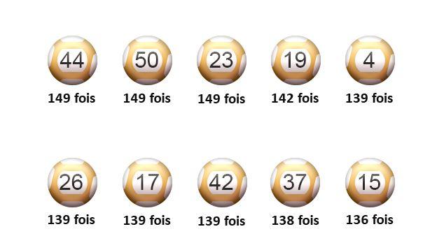 C'est le nombre de sorties de chaque boules Euro Millions.