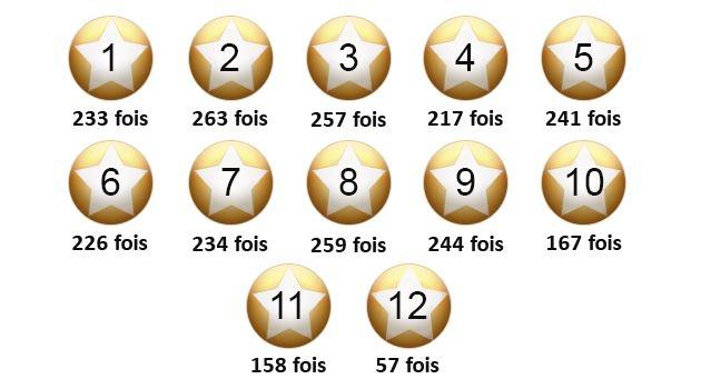 C'est le nombre de sorties de chaque étoiles Euro Millions